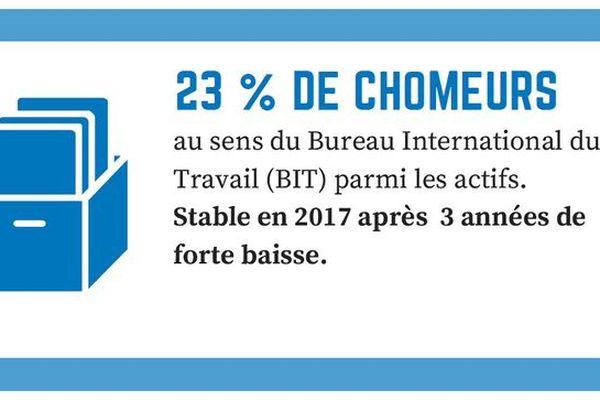 Chômage 2017 INSEE