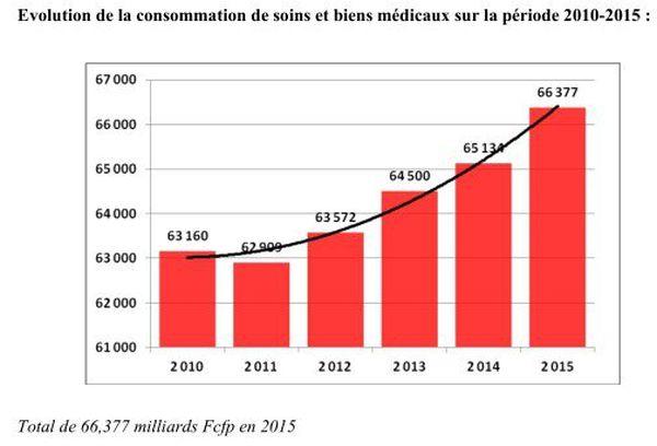 Flambée de coûts de santé publique