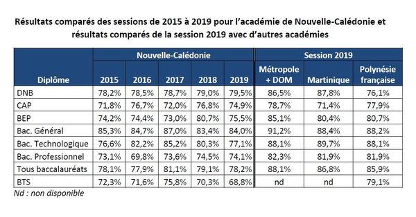 chiffres bac 2019