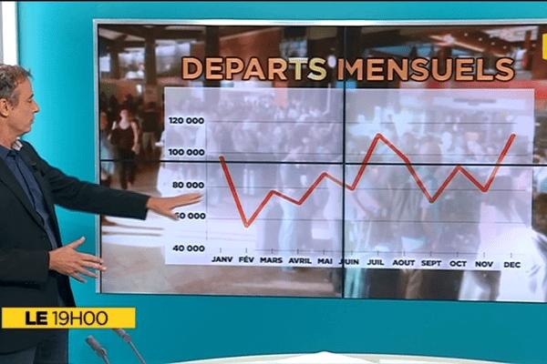 Le+ du 19h : Où les Réunionnais partent-ils en vacances ?