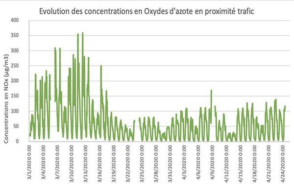 Évolution des concentrations en oxydes d'azote en proximité trafic