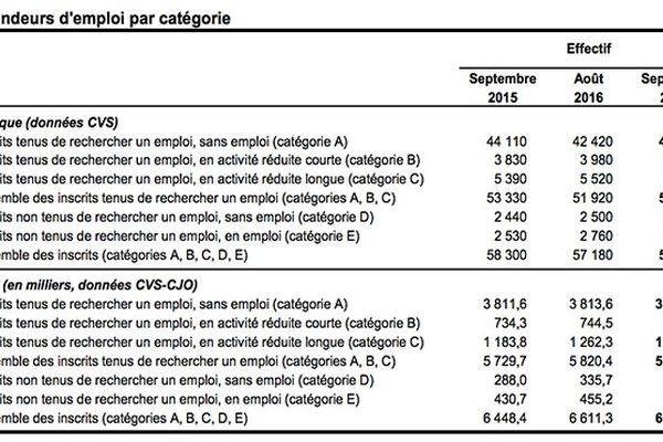 Demandeurs d'emploi par catégorie en Martinique