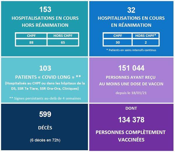 Covid-19 : décès et hospitalisations en baisse, vaccinations en hausse
