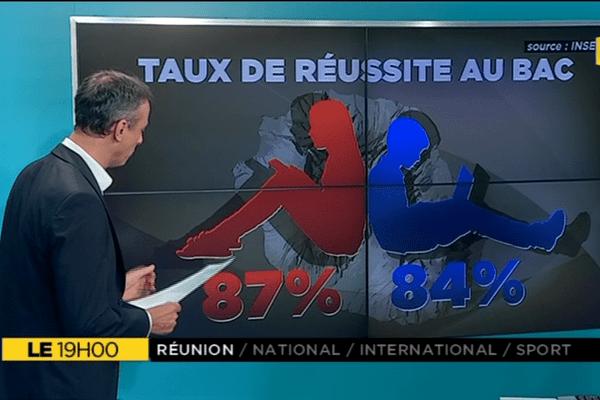Le+, situation des femmes à La Réunion
