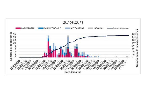 Evolution du nombre de cas confirmés selon l'origine de la contamination (cas importé, cas secondaire, cas autochtone) et nombre cumulé de COVID-19 rapportés à la cellule régionale de Santé publique France par date de signalement, Guadeloupe, Saint-Martin