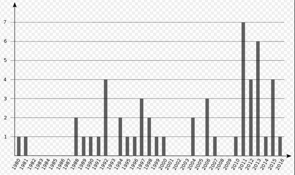 Graphique des attaques à La Réunion