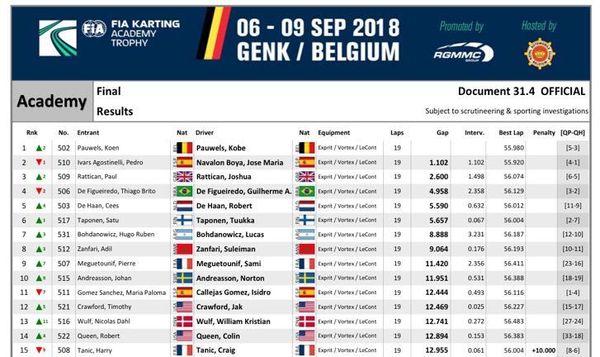 classement karting