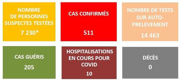 511 cas de covid