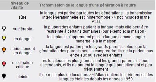 Atlas des langues en danger dans le monde