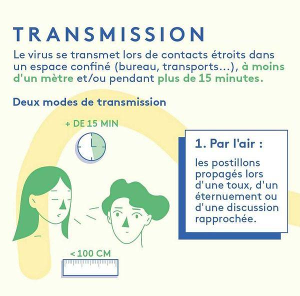 Coronavirus : transmission par l'air