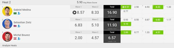 score surf pipe line masters hawaii
