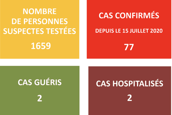 77 cas confirmés