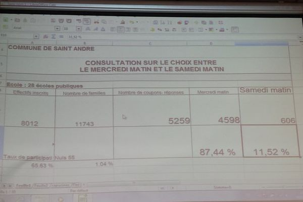 consultation rythmes scolaires Saint-André