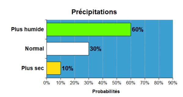 prévisions pluie nina 2020