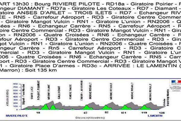 Parcours étape 9 Rivière-Pilote-Lamentin