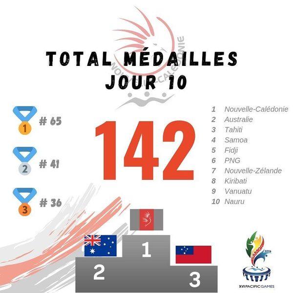 Samoa 2019, tableau des médailles CTOS 17 juillet