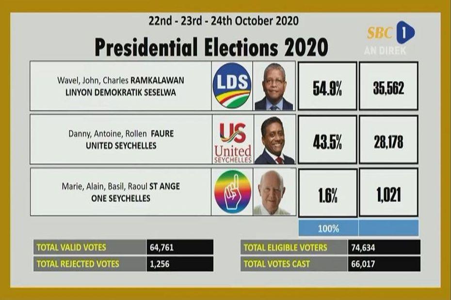 Seychelles : Wavel Ramkalawan élu président - Réunion la 1ère