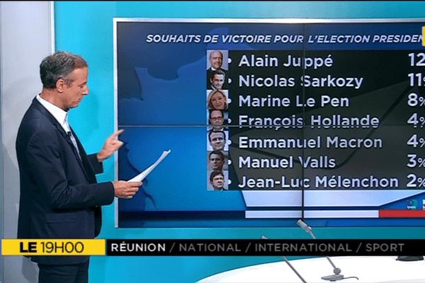 Le+ du 19h, sondage politique
