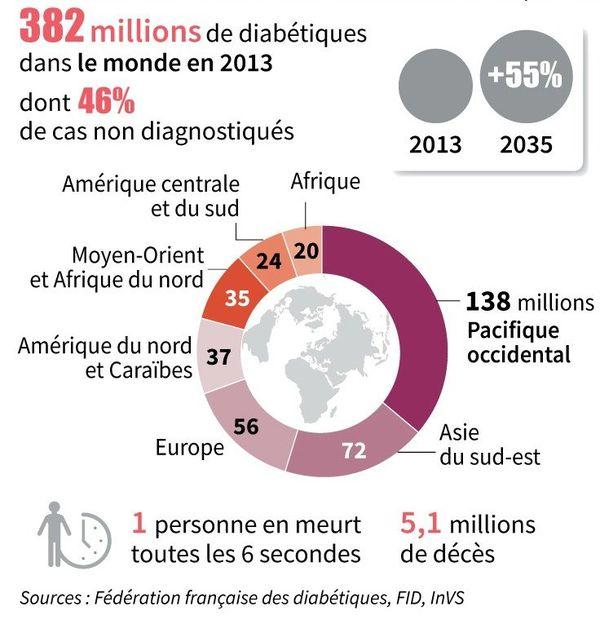 Diabète dans le Monde