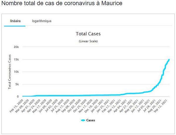 Courbe Covid Worldometers à l'île Maurice 24 septembre 2021