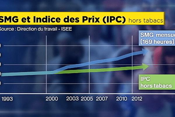 indice des prix NC