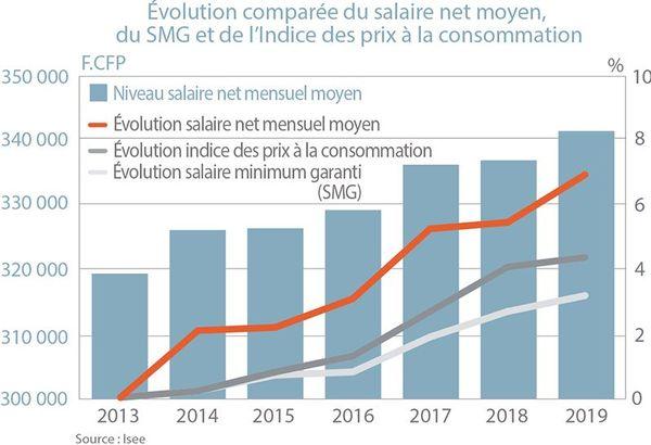Evolution des salaires calédoniens entre 2013 et 2019, comparé avec le SMG et l'indice des prix.