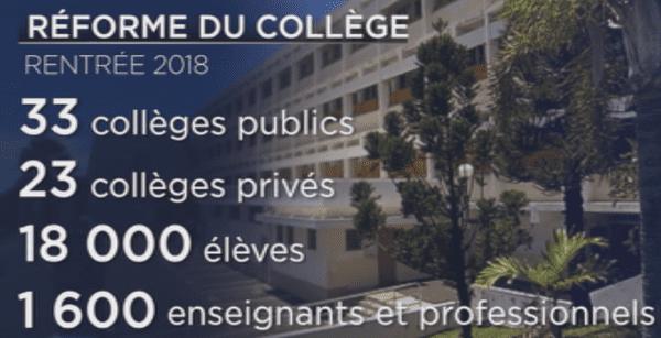 Réforme des collèges