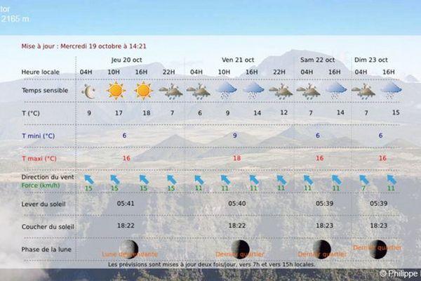 Piton Textor météo jeudi 20 Oct 2016