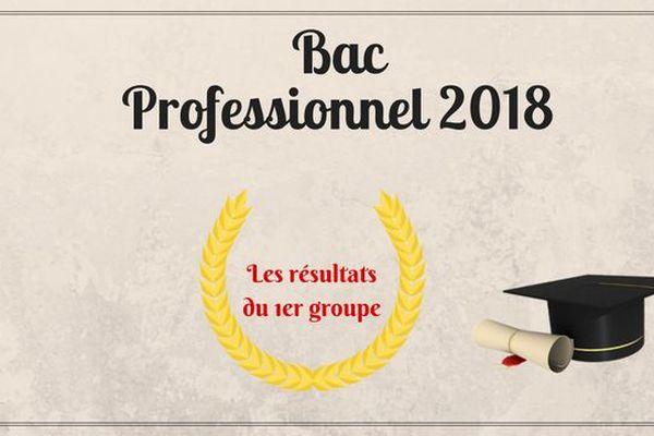Bac 2018 : les résultats du 1er groupe du baccalauréat professionnel