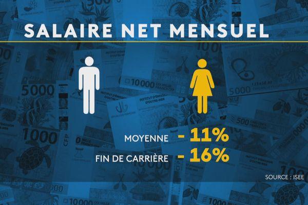 Evolution des salaires calédoniens entre 2013 et 2019, entre hommes et femmes