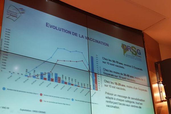 Evolution vaccination Guyane