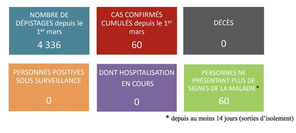 Point sanitaire