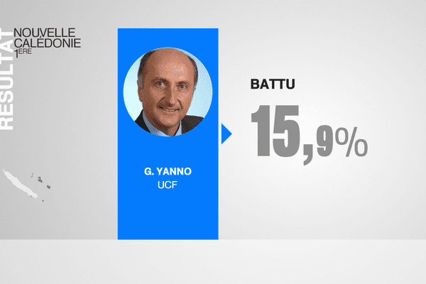 Yanno battu