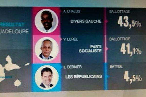 Résultats définitifs Guadeloupe