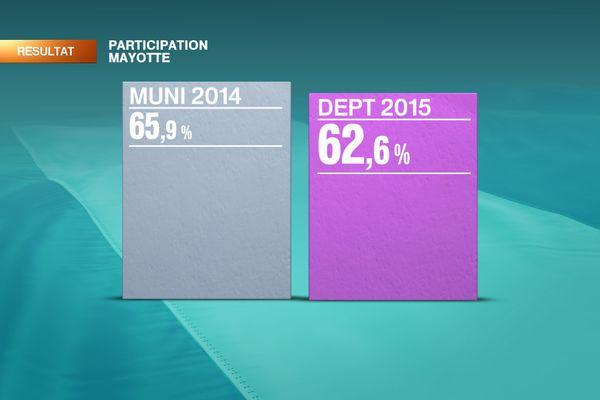 participation Mayotte