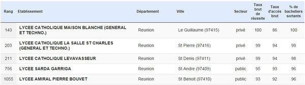 Classement lycées 2014 La Réunion FTVINFO