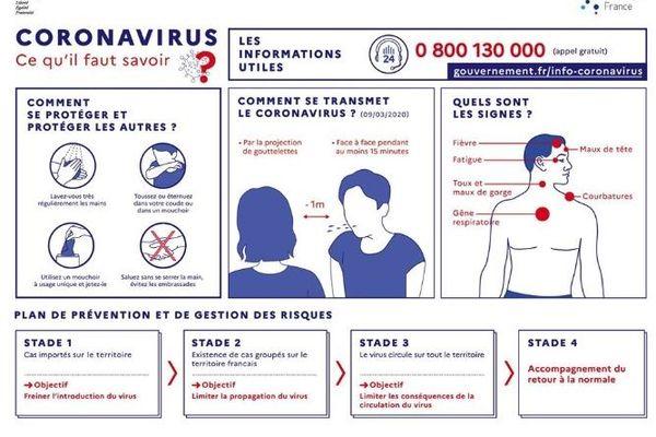 Les précautions pour le coronavirus