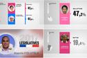 Qui sont les gagnants et les perdants du premier tour des législatives dans les Outre-mer?