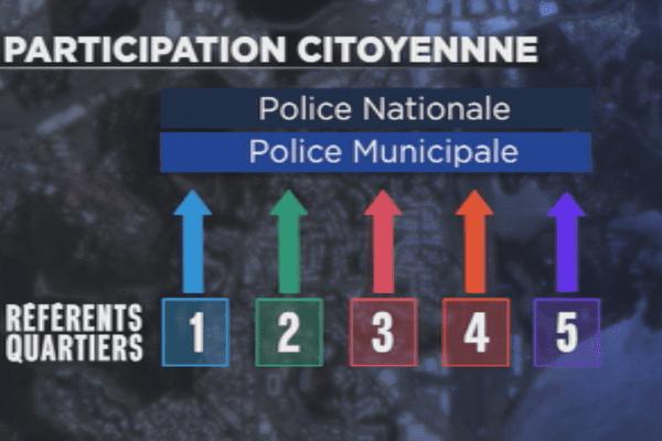 Dispositif Participation citoyenne