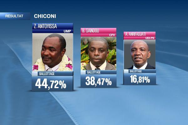 resultats chiconi