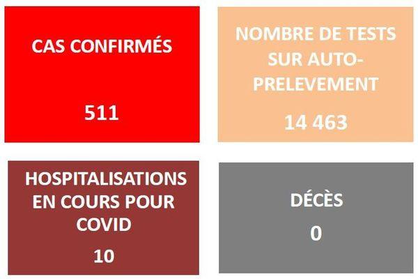 Covid, 511 cas confirmés, 205 guéris