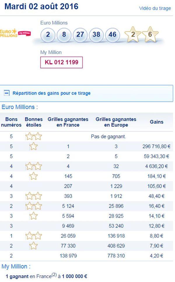 Euromillions 3 Août 2016