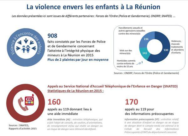 20171117 Violence envers les enfants