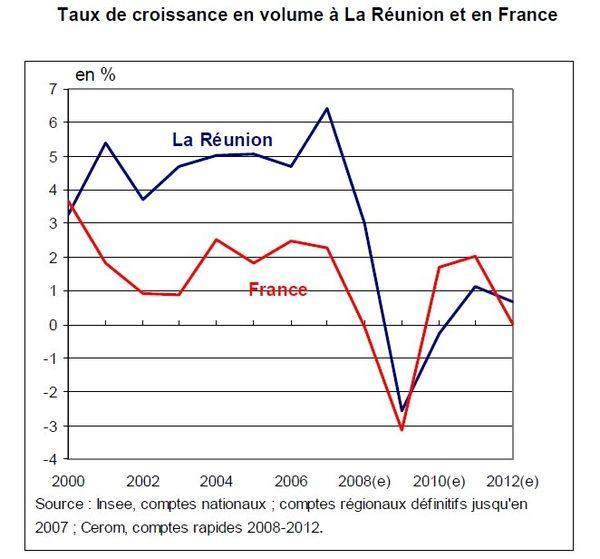 bilan économique 2012