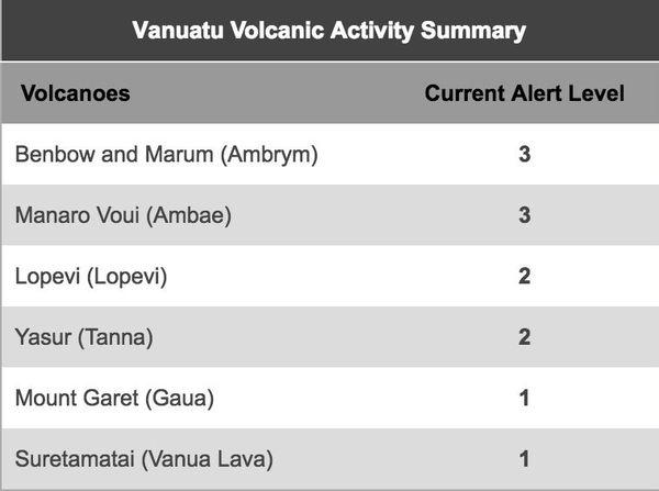 Niveau d'alerte des volcans vanuatais au 7 octobre 2017