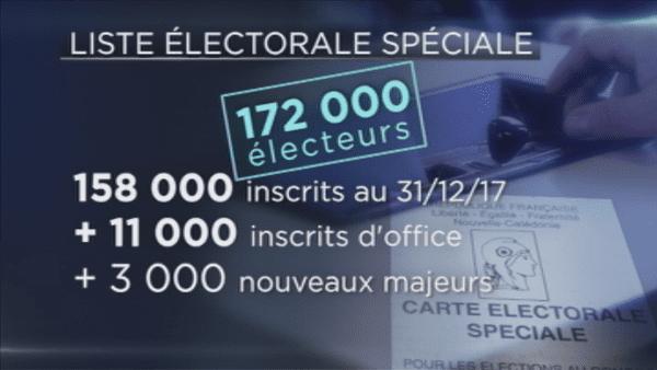 Graphique liste électorale spéciale 172000 électers