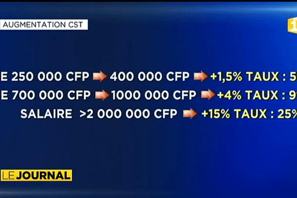 Hausse des cotisations retraite et de la CST