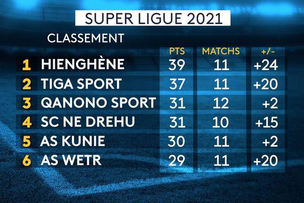 Super ligue 2021 du 3 juillet, classement