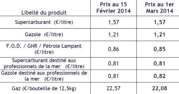 tarifs des carburants au 1er Mars 2014