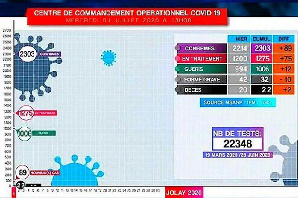 Tableau Covid 19 Madagascar 1 juillet 2020